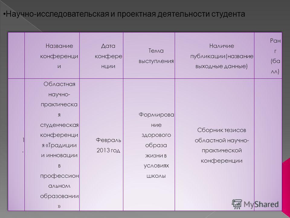 Научно-исследовательская и проектная деятельности студента