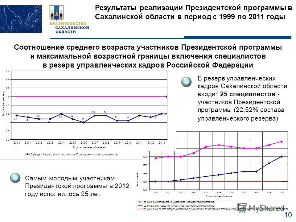 10 Результаты реализации Президентской программы в Сахалинской области в период с 1999 по 2011 годы Соотношение среднего возраста участников Президентской программы и максимальной возрастной границы включения специалистов в резерв управленческих кадр
