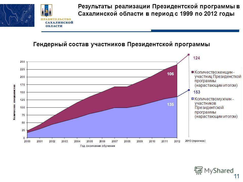 11 Результаты реализации Президентской программы в Сахалинской области в период с 1999 по 2012 годы Гендерный состав участников Президентской программы 124 2013 (прогноз ) 153 135 106