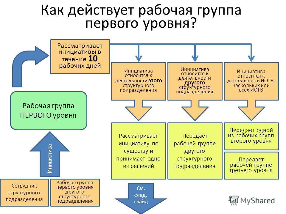 Как действует рабочая группа первого уровня? Рабочая группа ПЕРВОГО уровня Сотрудник структурного подразделения Инициатива Инициатива относится к деятельности этого структурного полразделения Инициатива относится к деятельности другого структурного п