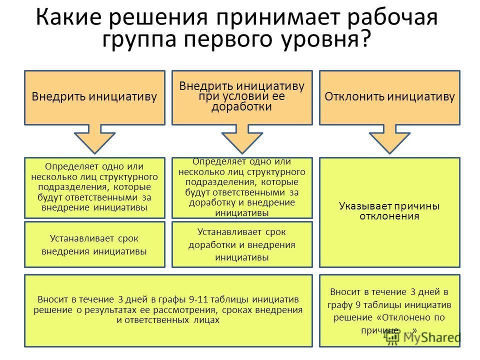 Какие решения принимает рабочая группа первого уровня? Внедрить инициативу Внедрить инициативу при условии ее доработки Определяет одно или несколько лиц структурного подразделения, которые будут ответственными за внедрение инициативы Указывает причи