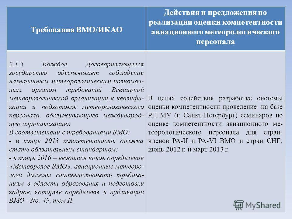 Требования ВМО/ИКАО Действия и предложения по реализации оценки компетентности авиационного метеорологического персонала 2.1.5 Каждое Договаривающееся государство обеспечивает соблюдение назначенным метеорологическим полномоч- ным органом требований