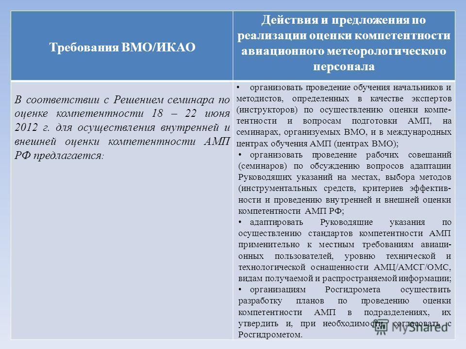 Требования ВМО/ИКАО Действия и предложения по реализации оценки компетентности авиационного метеорологического персонала В соответствии с Решением семинара по оценке компетентности 18 – 22 июня 2012 г. для осуществления внутренней и внешней оценки ко