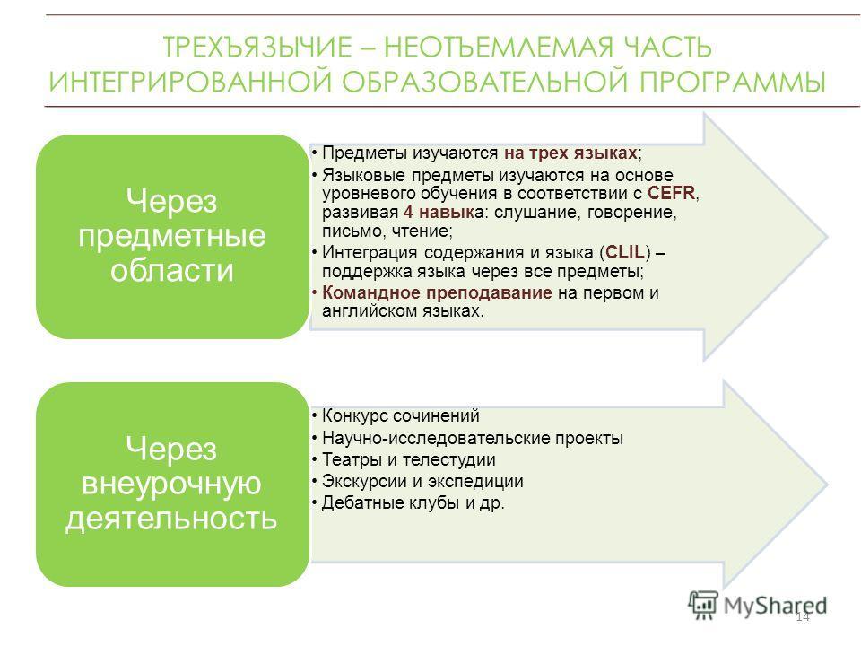 ТРЕХЪЯЗЫЧИЕ – НЕОТЪЕМЛЕМАЯ ЧАСТЬ ИНТЕГРИРОВАННОЙ ОБРАЗОВАТЕЛЬНОЙ ПРОГРАММЫ 14 Предметы изучаются на трех языках; Языковые предметы изучаются на основе уровневого обучения в соответствии с CEFR, развивая 4 навыка: слушание, говорение, письмо, чтение;