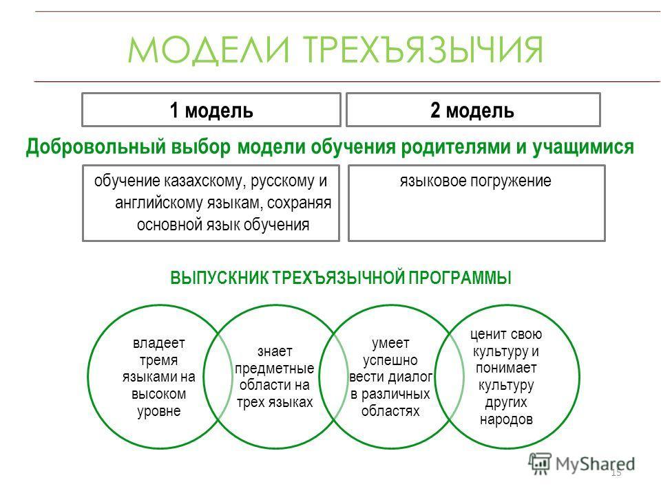 МОДЕЛИ ТРЕХЪЯЗЫЧИЯ 15 обучение казахскому, русскому и английскому языкам, сохраняя основной язык обучения языковое погружение 2 модель1 модель Добровольный выбор модели обучения родителями и учащимися владеет тремя языками на высоком уровне знает пре