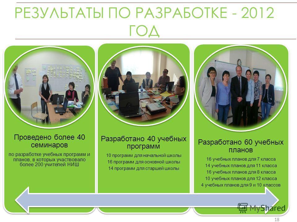 РЕЗУЛЬТАТЫ ПО РАЗРАБОТКЕ - 2012 ГОД Проведено более 40 семинаров по разработке учебных программ и планов, в которых участвовало более 200 учителей НИШ Разработано 40 учебных программ 10 программ для начальной школы 16 программ для основной школы 14 п