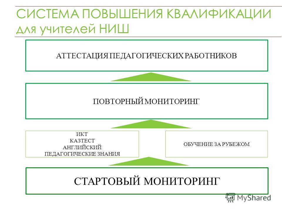 СИСТЕМА ПОВЫШЕНИЯ КВАЛИФИКАЦИИ для учителей НИШ ОБУЧЕНИЕ ЗА РУБЕЖОМ ПОВТОРНЫЙ МОНИТОРИНГ СТАРТОВЫЙ МОНИТОРИНГ ИКТ КАЗТЕСТ АНГЛИЙСКИЙ ПЕДАГОГИЧЕСКИЕ ЗНАНИЯ АТТЕСТАЦИЯ ПЕДАГОГИЧЕСКИХ РАБОТНИКОВ