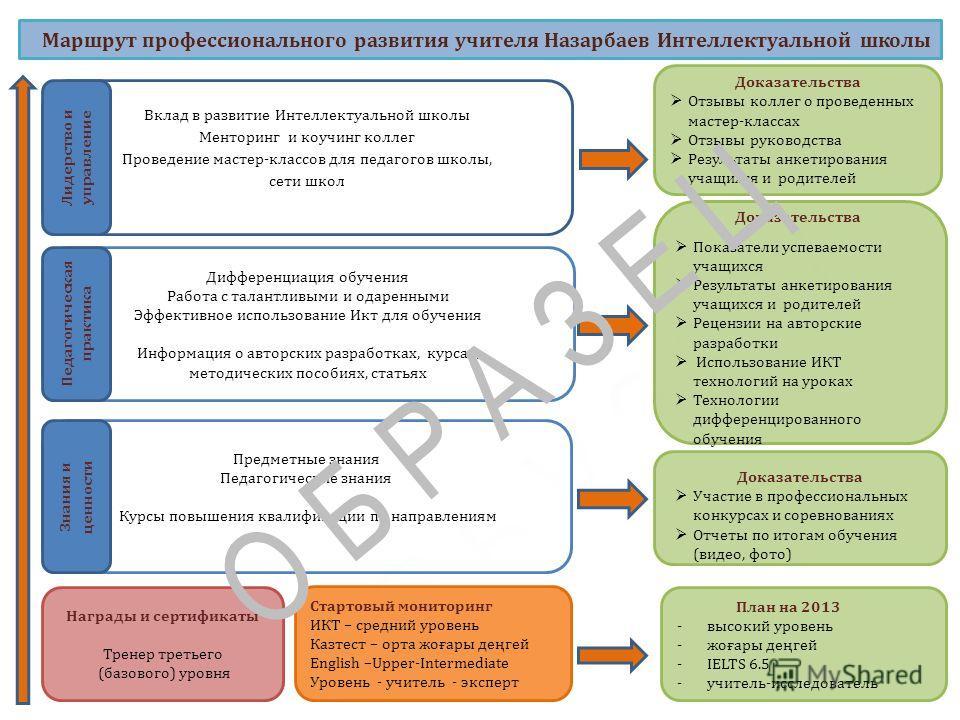 Маршрут профессионального развития учителя Назарбаев Интеллектуальной школы Стартовый мониторинг ИКТ – средний уровень Казтест – орта жоғары деңгей English –Upper-Intermediate Уровень - учитель - эксперт План на 2013 -высокий уровень -жоғары деңгей -