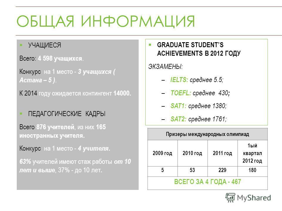 ОБЩАЯ ИНФОРМАЦИЯ УЧАЩИЕСЯ Всего: 4 598 учащихся. Конкурс на 1 место - 3 учащихся ( Астана – 5 ). К 2014 году ожидается контингент 14000. ПЕДАГОГИЧЕСКИЕ КАДРЫ Всего 876 учителей, из них 165 иностранных учителя. Конкурс на 1 место - 4 учителя. 63% учит