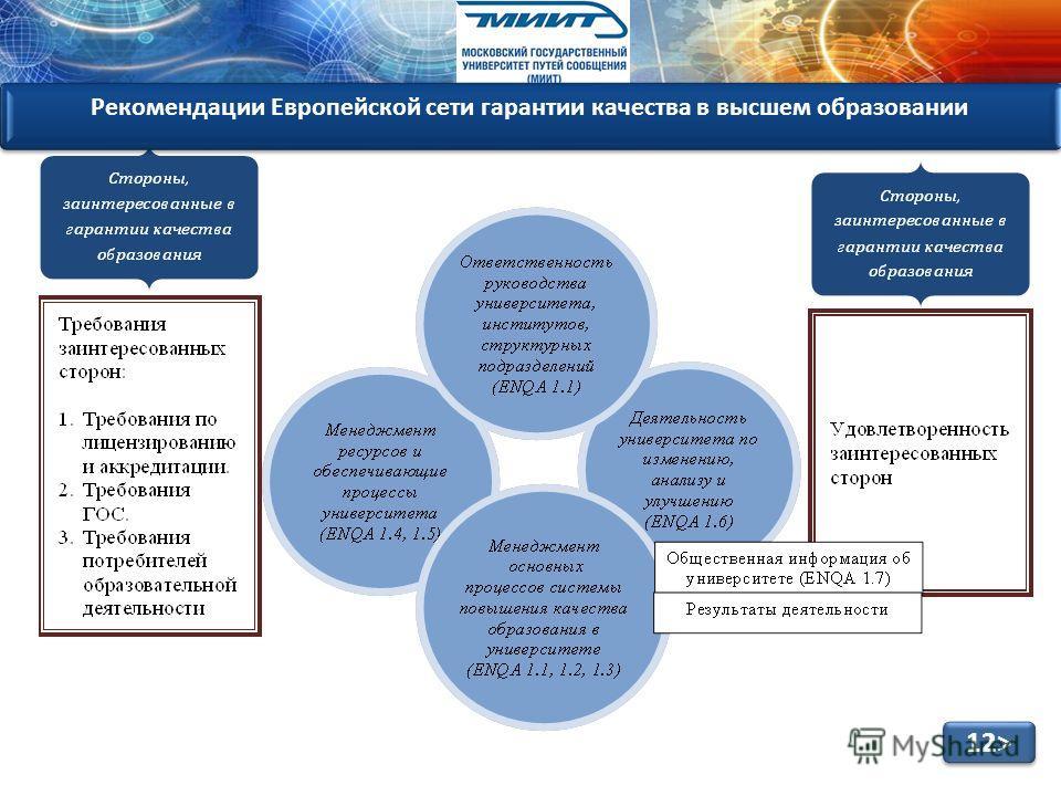 12> Рекомендации Европейской сети гарантии качества в высшем образовании