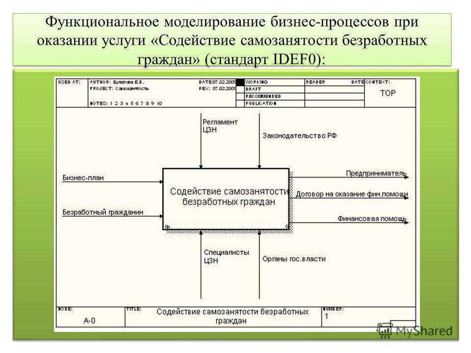 Функциональное моделирование бизнес-процессов при оказании услуги «Содействие самозанятости безработных граждан» (стандарт IDEF0):