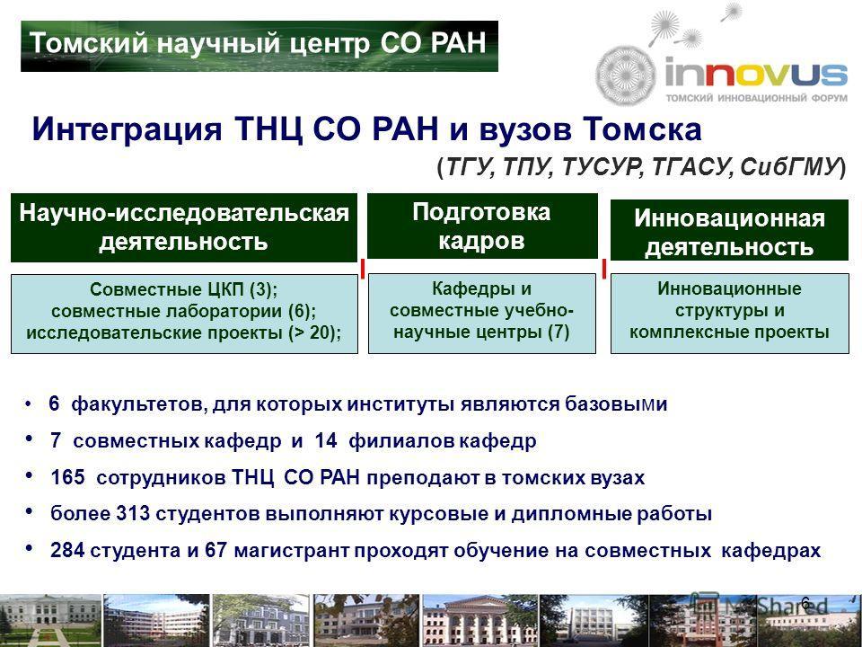 Кафедры и совместные учебно- научные центры (7) Совместные ЦКП (3); совместные лаборатории (6); исследовательские проекты (> 20); Инновационные структуры и комплексные проекты Инновационная деятельность Научно-исследовательская деятельность (ТГУ, ТПУ