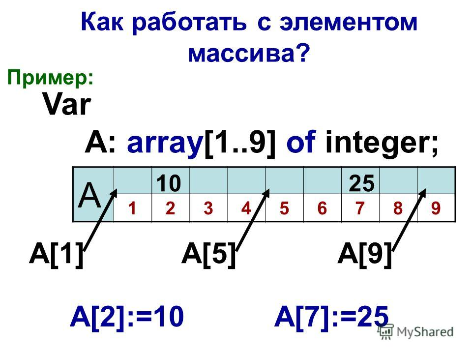 Как работать с элементом массива? Пример: Var A: array[1..9] of integer; А 123456789 А[1]А[1]А[5]А[5]А[9]А[9] А[2]:=10 10 А[7]:=25 25