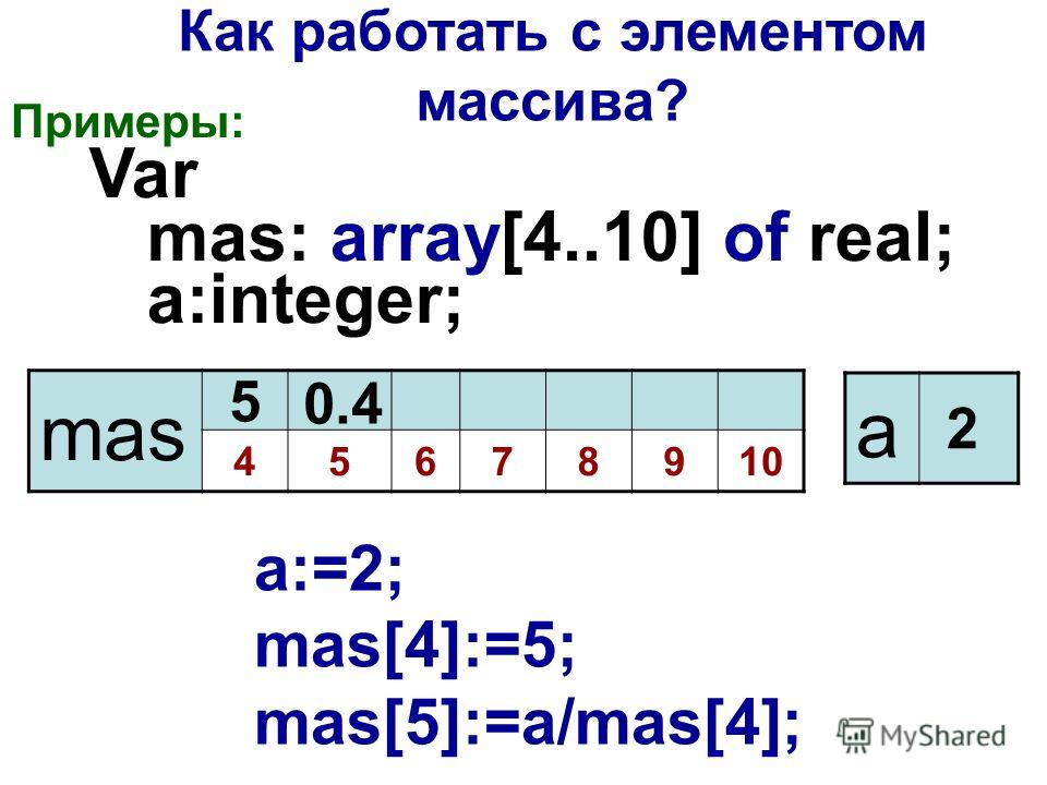 Примеры: Var mas: array[4..10] of real; a:integer; mas 45678910 Как работать с элементом массива? a:=2; mas[4]:=5; mas[5]:=a/mas[4]; a 2 5 0.4