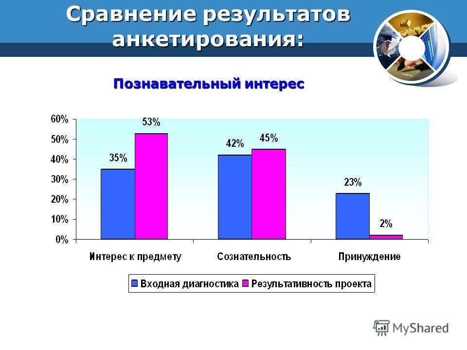Сравнение результатов анкетирования: Познавательный интерес