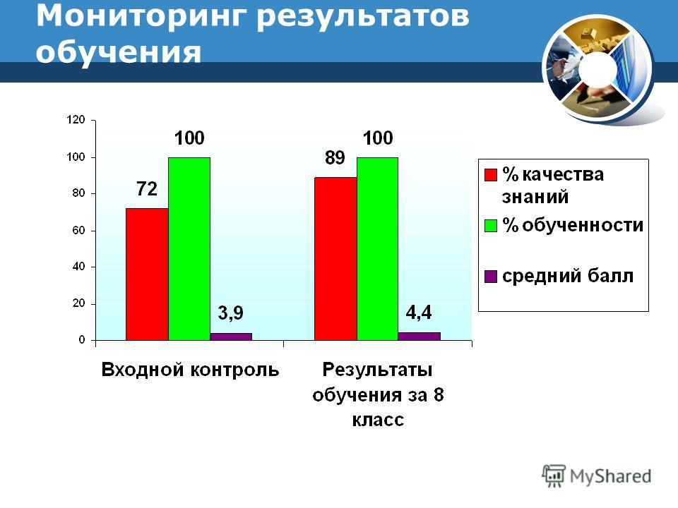 Мониторинг результатов обучения