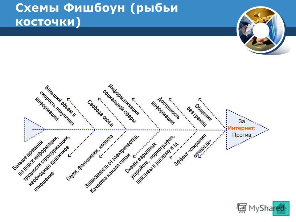 Схемы Фишбоун (рыбьи косточки)