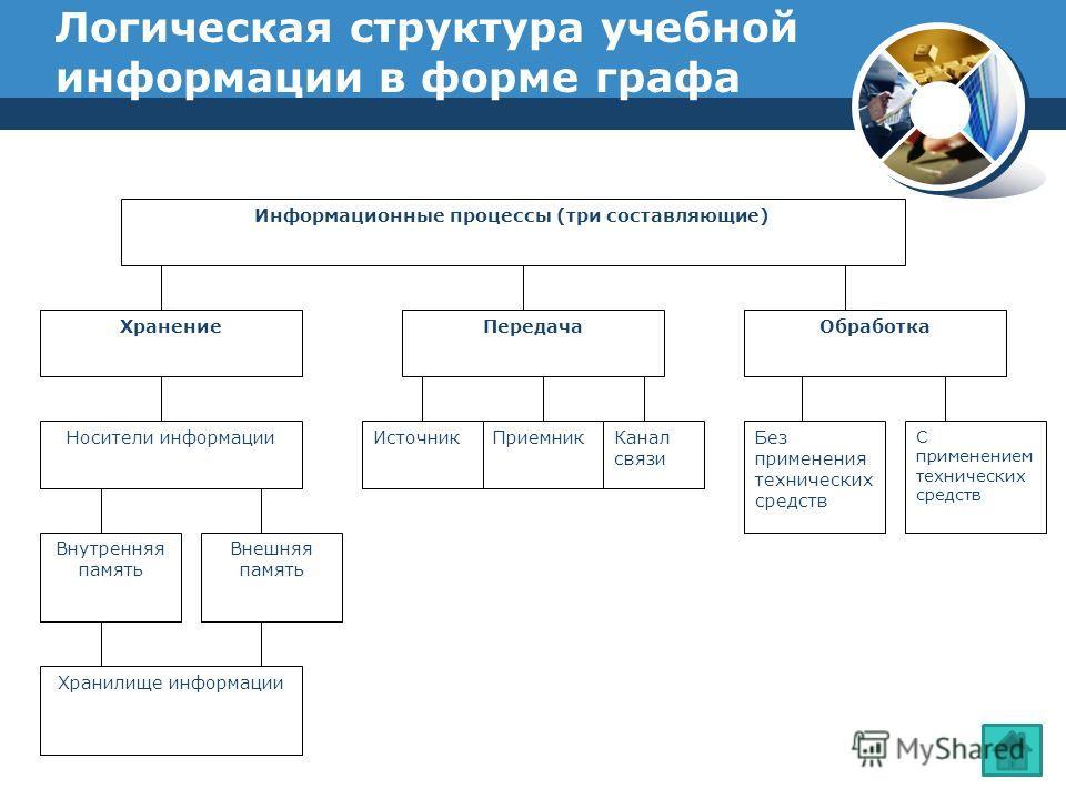 Логическая структура учебной информации в форме графа Информационные процессы (три составляющие) ХранениеПередачаОбработка Носители информации Внутренняя память Внешняя память Хранилище информации ИсточникПриемникКанал связи Без применения технически