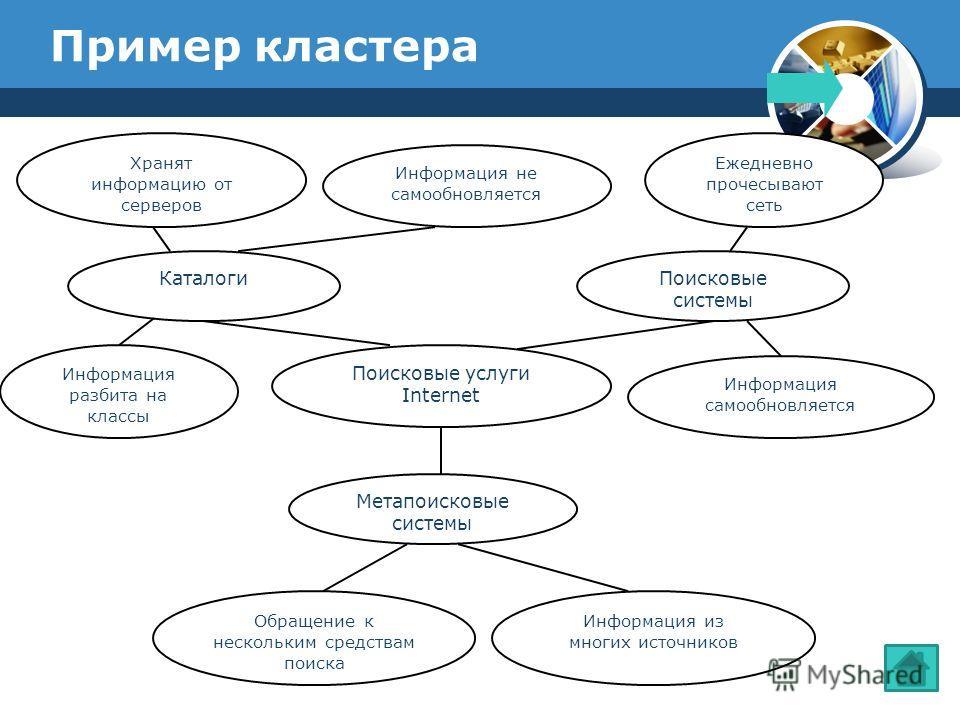 Пример кластера Поисковые услуги Internet КаталогиПоисковые системы Метапоисковые системы Хранят информацию от серверов Информация разбита на классы Информация не самообновляется Ежедневно прочесывают сеть Информация самообновляется Обращение к неско