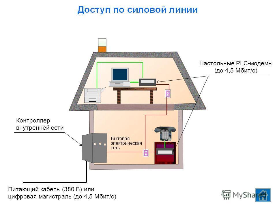 Настольные PLC-модемы (до 4,5 Мбит/с) Бытовая электрическая сеть Контроллер внутренней сети Питающий кабель (380 В) или цифровая магистраль (до 4,5 Мбит/с)