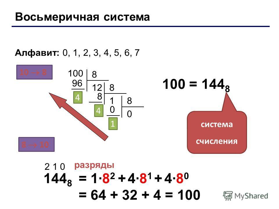 Восьмеричная система Основание (количество цифр): 8 Алфавит: 0, 1, 2, 3, 4, 5, 6, 7 10 8 8 10 100 8 12 96 4 8 1 8 4 8 0 0 1 100 = 144 8 система счисления 144 8 2 1 0 разряды = 1·8 2 + 4·8 1 + 4·8 0 = 64 + 32 + 4 = 100 Лекция 4: Системы счисления