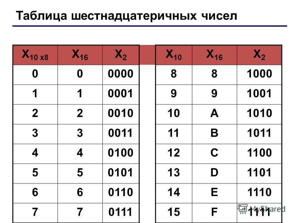 Таблица шестнадцатеричных чисел X 10 x8 X 16 X2X2 X 10 X 16 X2X2 000000881000 110001991001 22001010A1010 33001111B1011 44010012C1100 55010113D1101 66011014E1110 77011115F1111 Лекция 4: Системы счисления