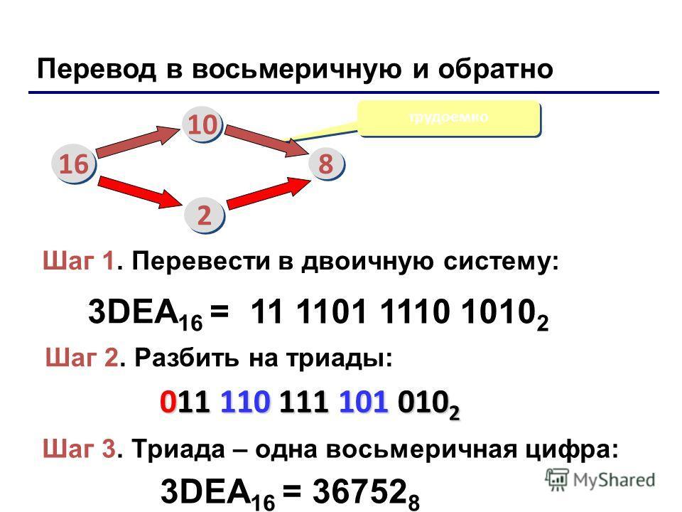 Перевод в восьмеричную и обратно трудоемко 3DEA 16 = 11 1101 1110 1010 2 16 10 8 8 2 2 Шаг 1. Перевести в двоичную систему: Шаг 2. Разбить на триады: Шаг 3. Триада – одна восьмеричная цифра: 011 110 111 101 010 2 011 110 111 101 010 2 3DEA 16 = 36752