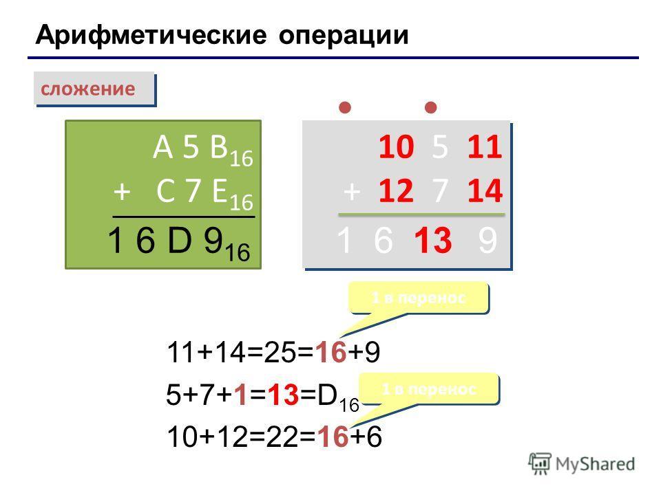 Арифметические операции сложение A 5 B 16 + C 7 E 16 1 6 D 9 16 10 5 11 + 12 7 14 10 5 11 + 12 7 14 11+14=25=16+9 5+7+1=13=D 16 10+12=22=16+6 1 в перенос 13961 Лекция 4: Системы счисления