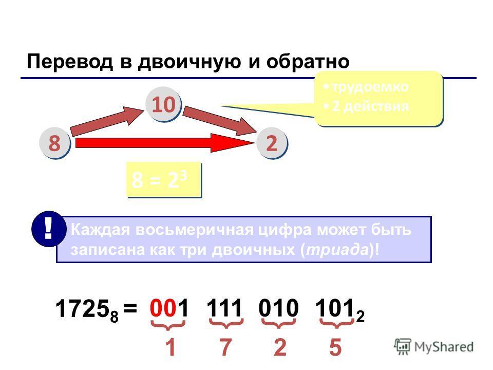 Перевод в двоичную и обратно 8 8 10 2 2 трудоемко 2 действия трудоемко 2 действия 8 = 2 3 Каждая восьмеричная цифра может быть записана как три двоичных (триада)! ! 1725 8 = 1 7 2 5 001 111 010 101 2 { {{{ Лекция 4: Системы счисления