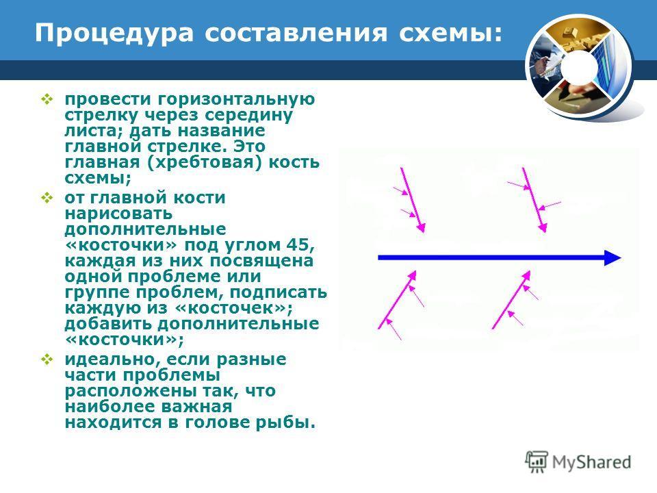 Процедура составления схемы: провести горизонтальную стрелку через середину листа; дать название главной стрелке. Это главная (хребтовая) кость схемы; от главной кости нарисовать дополнительные «косточки» под углом 45, каждая из них посвящена одной п