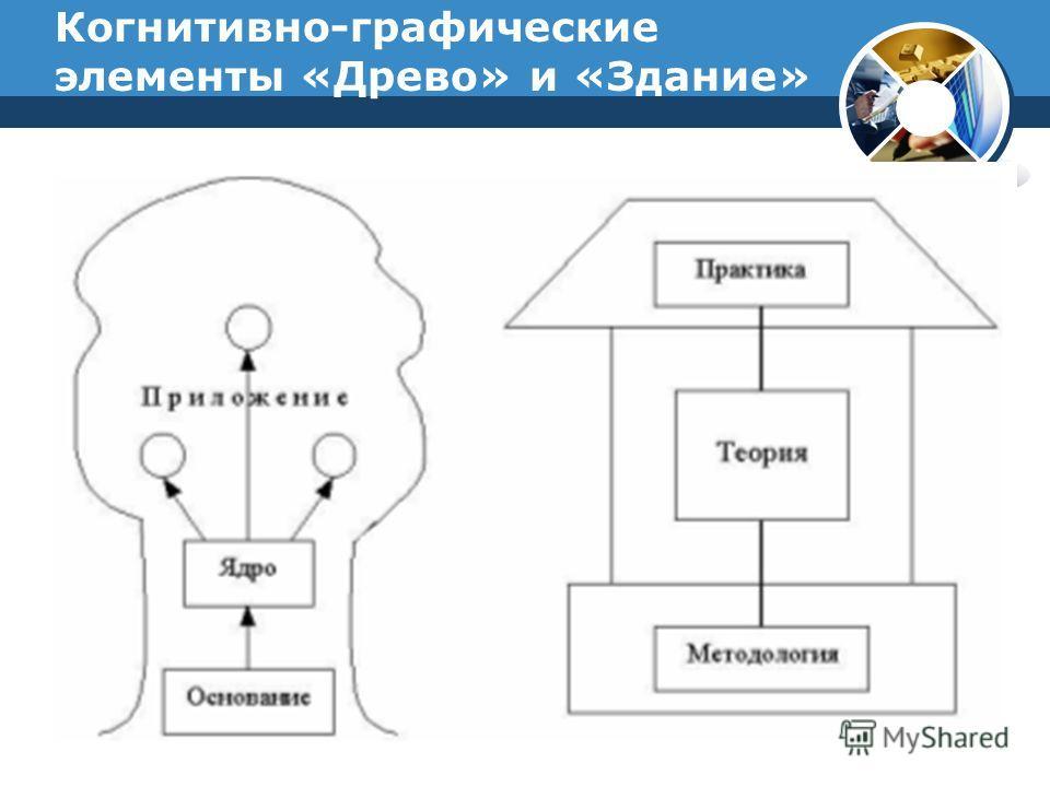 Когнитивно-графические элементы «Древо» и «Здание»