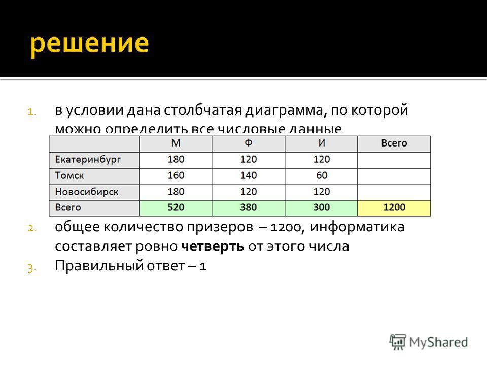 1. в условии дана столбчатая диаграмма, по которой можно определить все числовые данные 2. общее количество призеров  – 1200, информатика составляет ровно четверть от этого числа 3. Правильный ответ – 1
