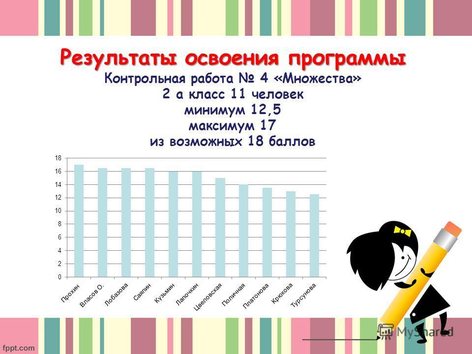 Результаты освоения программы Результаты освоения программы Контрольная работа 4 «Множества» 2 а класс 11 человек минимум 12,5 максимум 17 из возможных 18 баллов