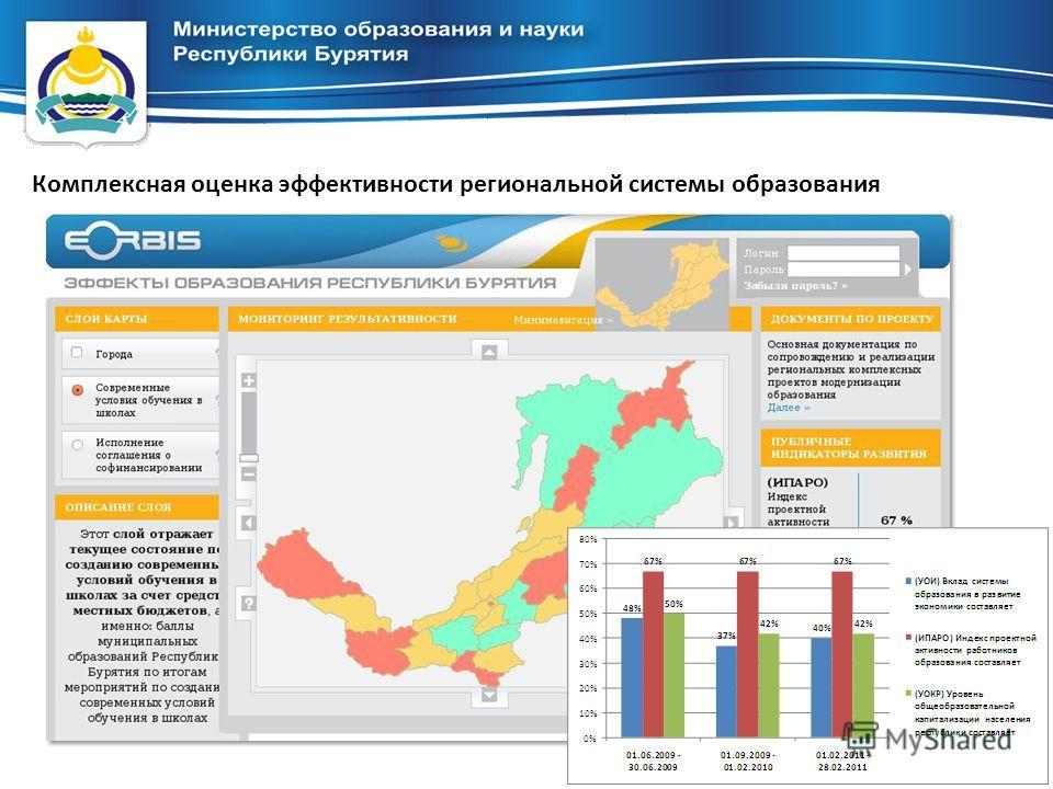 Комплексная оценка эффективности региональной системы образования