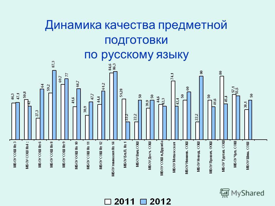 Динамика качества предметной подготовки по русскому языку
