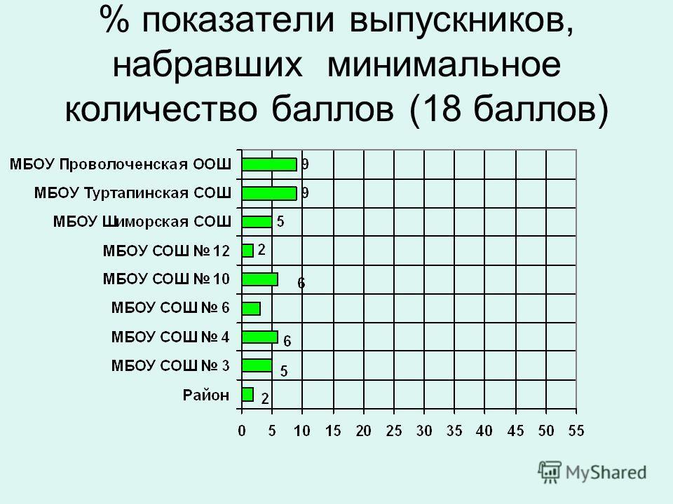 % показатели выпускников, набравших минимальное количество баллов (18 баллов)