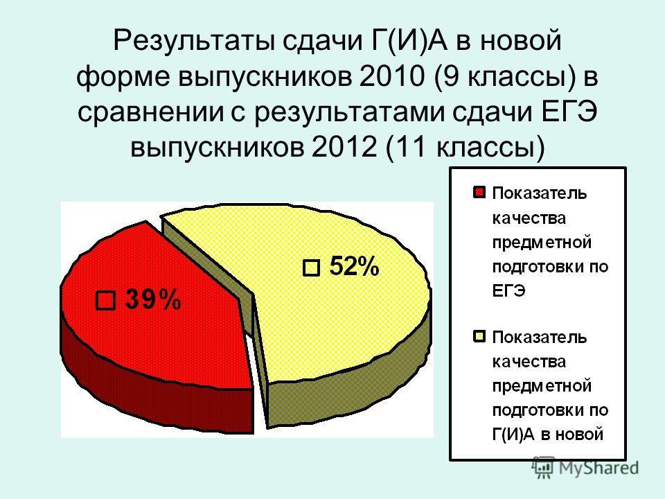 Результаты сдачи Г(И)А в новой форме выпускников 2010 (9 классы) в сравнении с результатами сдачи ЕГЭ выпускников 2012 (11 классы)