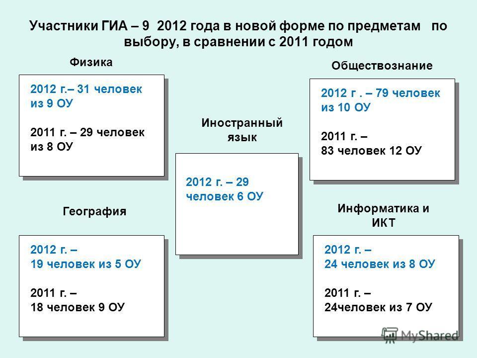 Участники ГИА – 9 2012 года в новой форме по предметам по выбору, в сравнении с 2011 годом Физика Иностранный язык 2012 г.– 31 человек из 9 ОУ 2011 г. – 29 человек из 8 ОУ 2012 г.– 31 человек из 9 ОУ 2011 г. – 29 человек из 8 ОУ 2012 г. – 19 человек