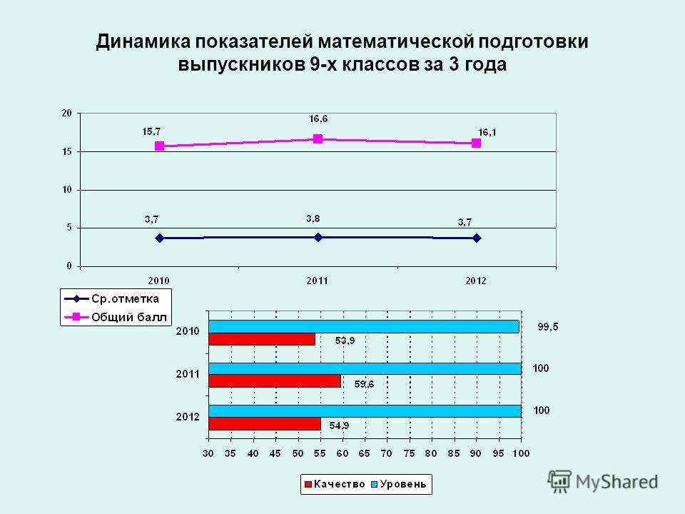 Динамика показателей математической подготовки выпускников 9-х классов за 3 года
