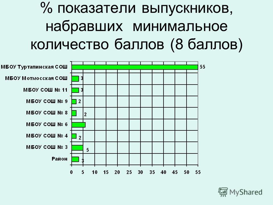 % показатели выпускников, набравших минимальное количество баллов (8 баллов)