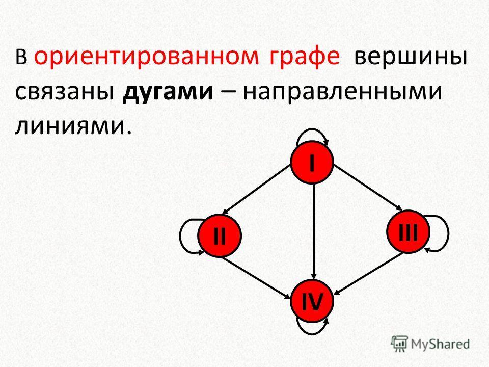 В ориентированном графе вершины связаны дугами – направленными линиями. I III II IV