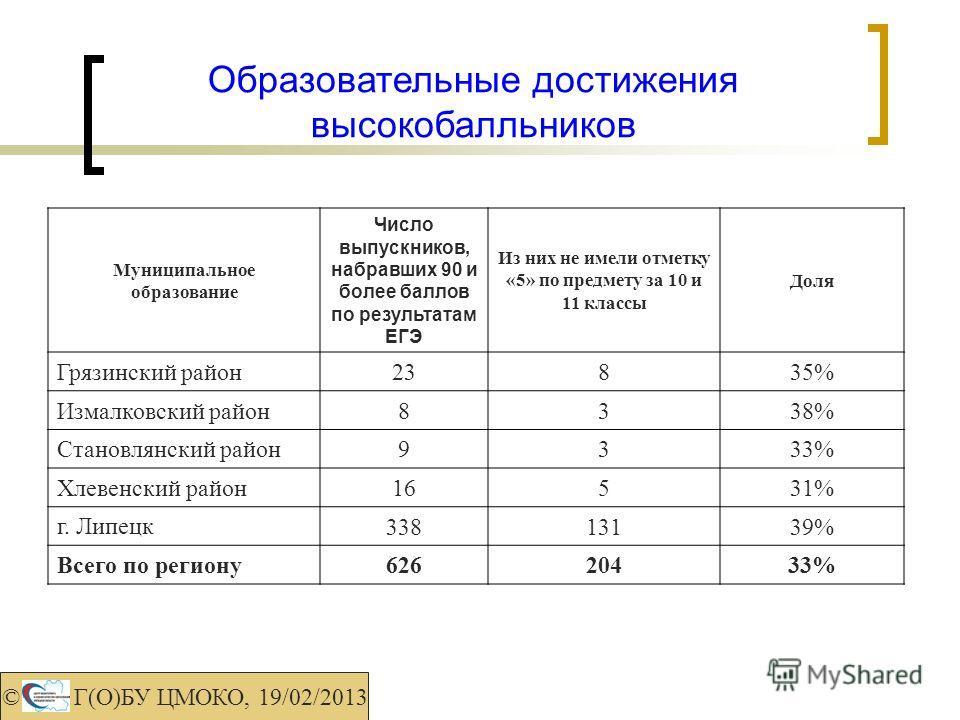 Муниципальное образование Число выпускников, набравших 90 и более баллов по результатам ЕГЭ Из них не имели отметку «5» по предмету за 10 и 11 классы Доля Грязинский район 23835% Измалковский район 8338% Становлянский район 9333% Хлевенский район 165