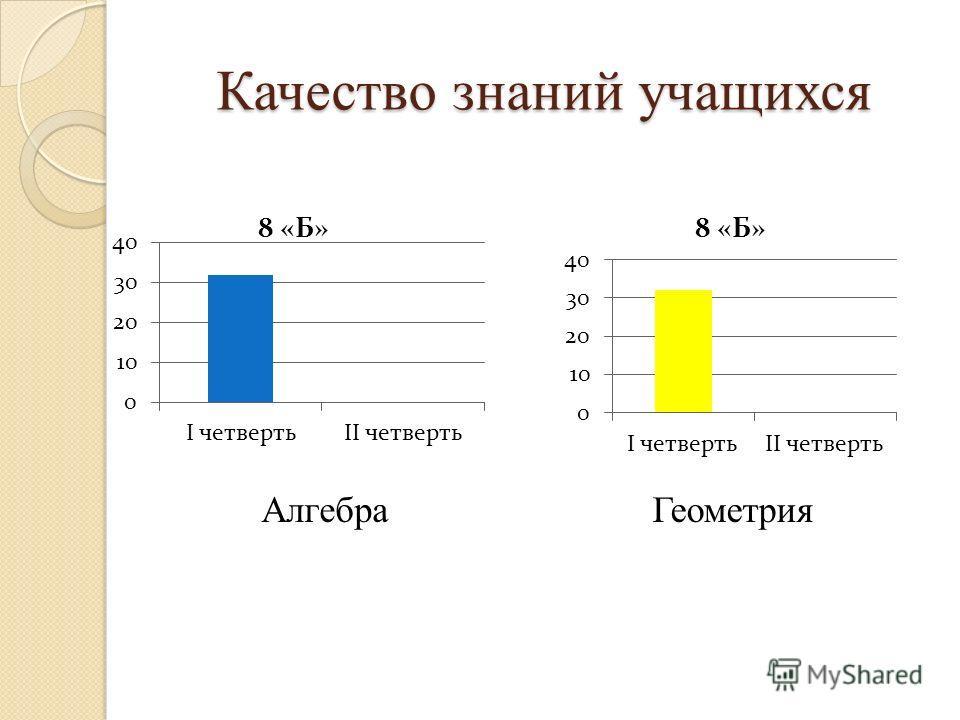 Качество знаний учащихся АлгебраГеометрия