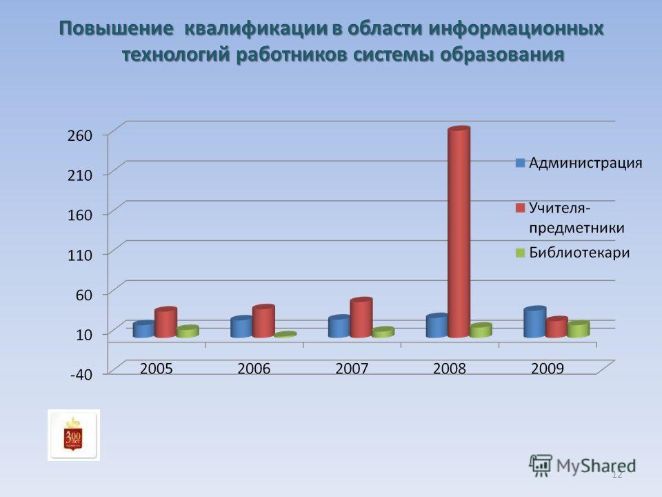 Повышение квалификации в области информационных технологий работников системы образования 12
