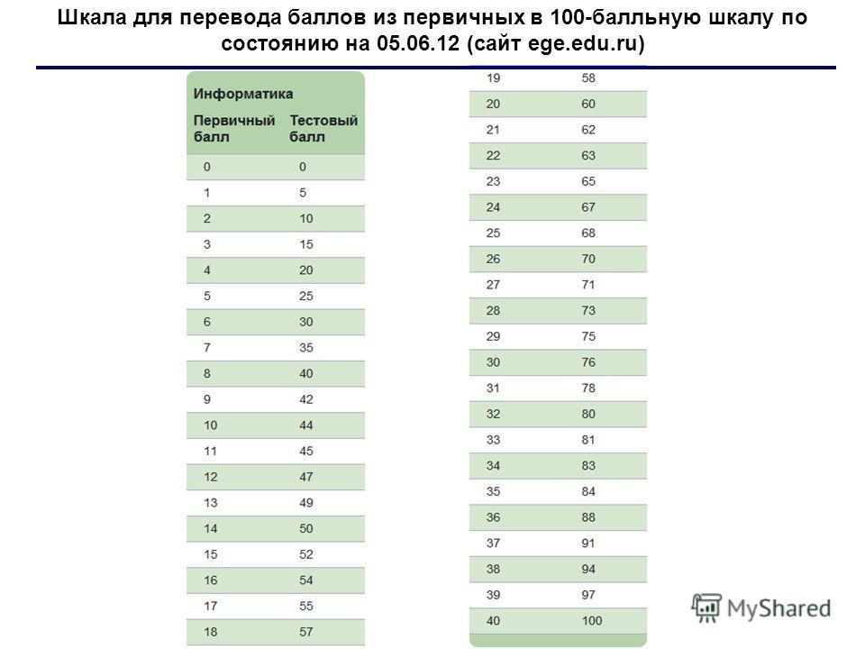 Шкала для перевода баллов из первичных в 100-балльную шкалу по состоянию на 05.06.12 (сайт ege.edu.ru)