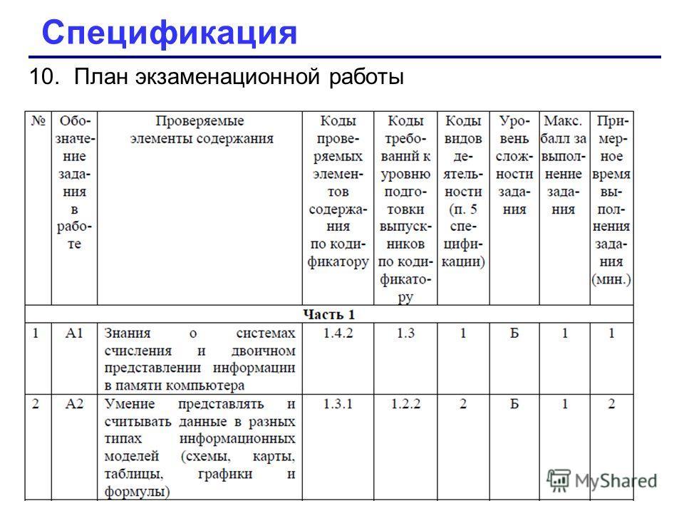 10.План экзаменационной работы Спецификация