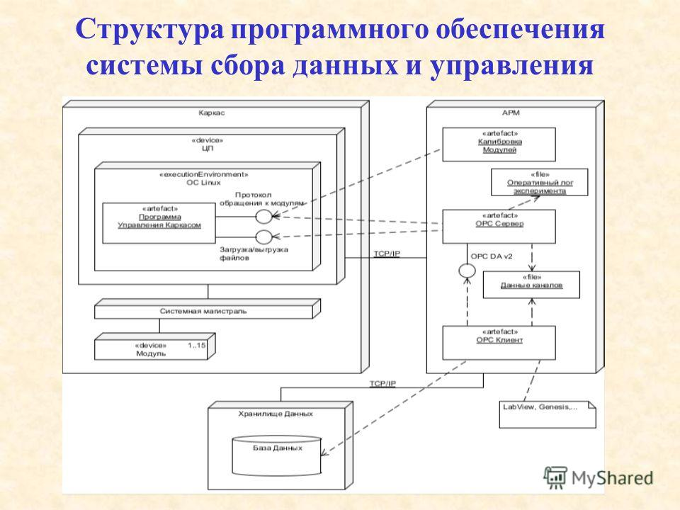 Структура программного обеспечения системы сбора данных и управления