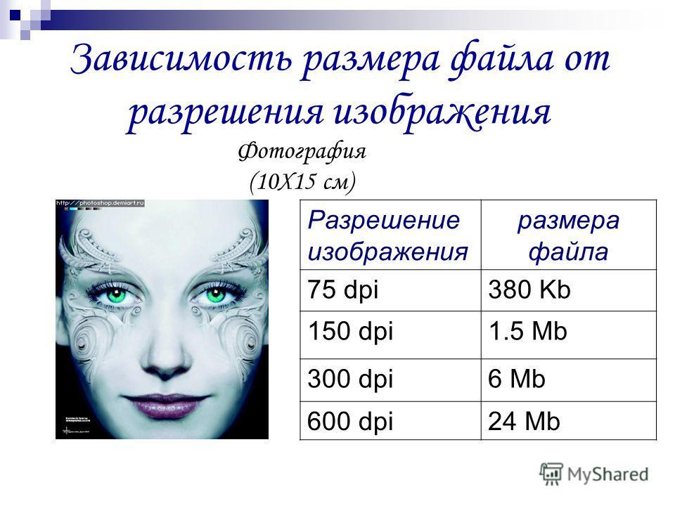 Зависимость размера файла от разрешения изображения Фотография (10Х15 см) Разрешение изображения размера файла 75 dpi380 Kb 150 dpi1.5 Mb 300 dpi6 Mb 600 dpi24 Mb