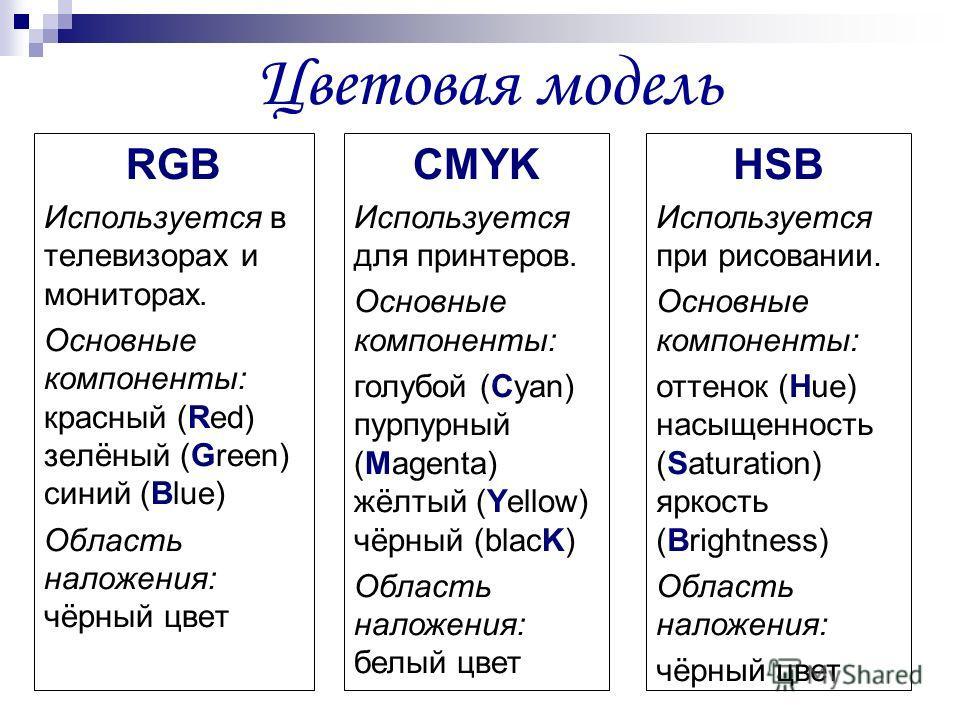 Цветовая модель RGB Используется в телевизорах и мониторах. Основные компоненты: красный (Red) зелёный (Green) синий (Blue) Область наложения: чёрный цвет CMYK Используется для принтеров. Основные компоненты: голубой (Cyan) пурпурный (Magenta) жёлтый