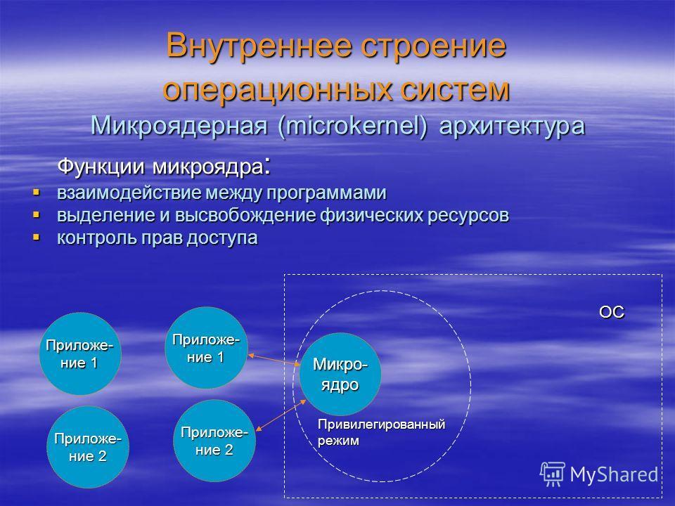 Внутреннее строение операционных систем Функции микроядра : взаимодействие между программами взаимодействие между программами выделение и высвобождение физических ресурсов выделение и высвобождение физических ресурсов контроль прав доступа контроль п